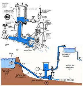 Descripción de las partes y esquema de funcionamiento de un ariete hidráulico