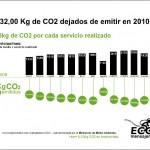 Fuente: http://www.ecomensajeria.es/2009/01/kg-co2-no-emitidos.html