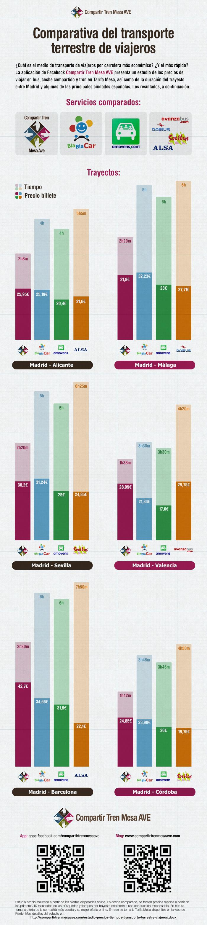 Infografía Comparativa del transporte terrestre de viajeros