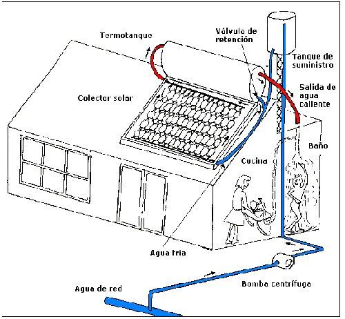 Esquema de funcionamiento de un calentador solar