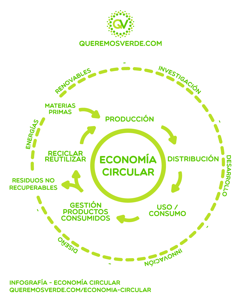 queremos-verde-economia-circular-infografia